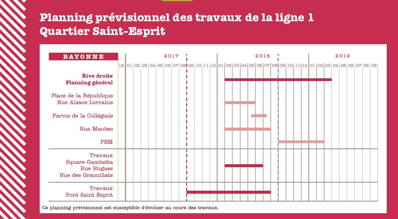 Planning prévisionnel des travaux à Saint-Esprit