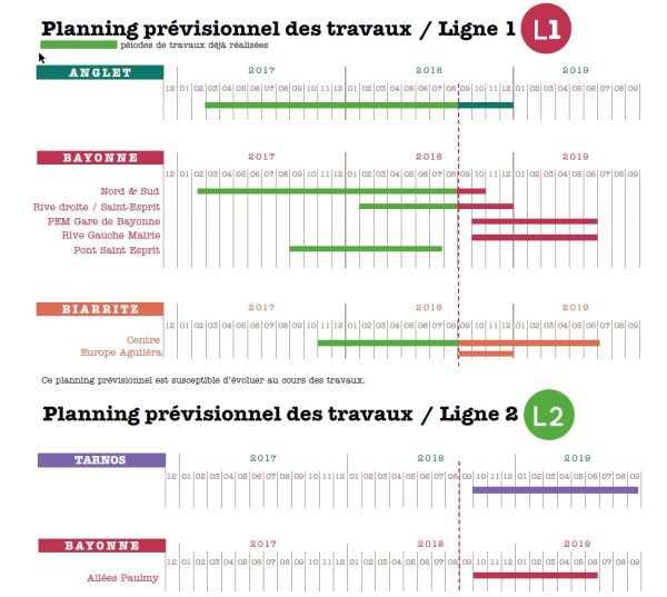 Planning travaux Trambus Sept. 2018